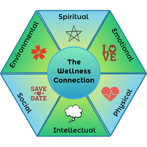 Wellness Connection Graphic